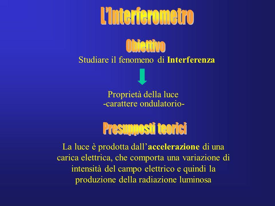 La luce è prodotta dallaccelerazione di una carica elettrica, che comporta una variazione di intensità del campo elettrico e quindi la produzione dell