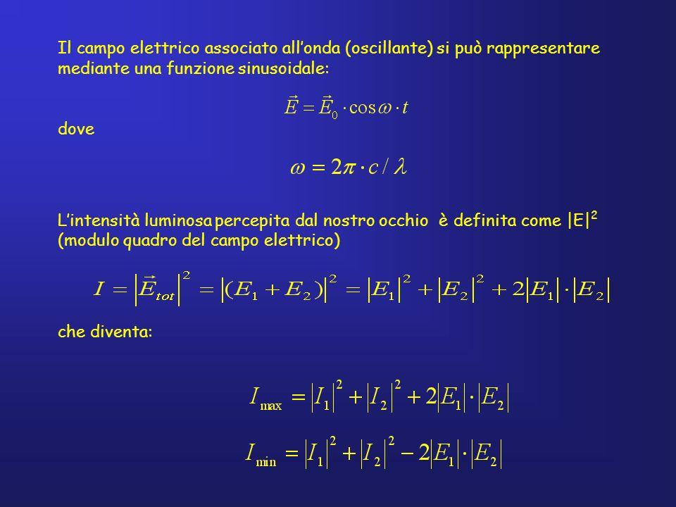 Il campo elettrico associato allonda (oscillante) si può rappresentare mediante una funzione sinusoidale: dove Lintensità luminosa percepita dal nostr
