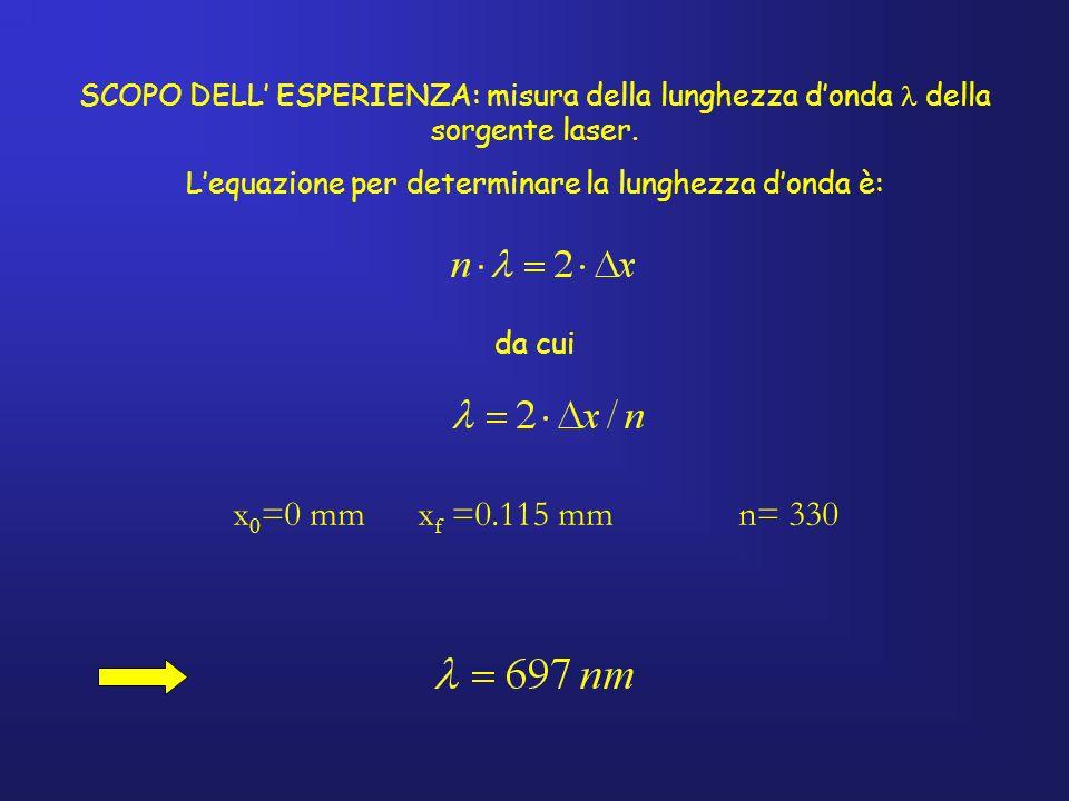 SCOPO DELL ESPERIENZA: misura della lunghezza donda della sorgente laser. Lequazione per determinare la lunghezza donda è: da cui x 0 =0 mm x f =0.115