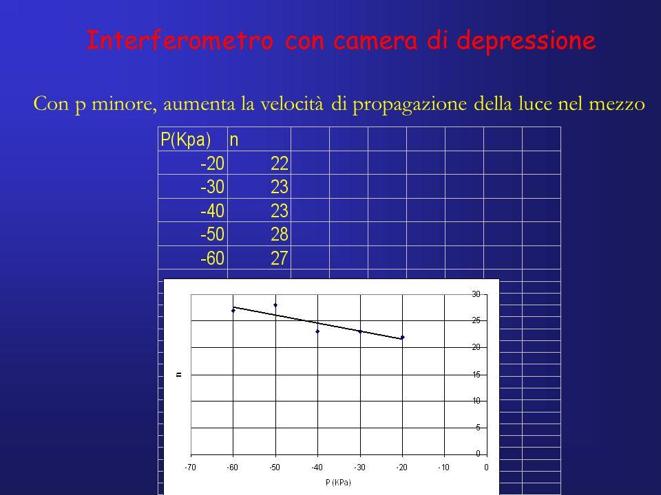 Interferometro con camera di depressione Con p minore, aumenta la velocità di propagazione della luce nel mezzo