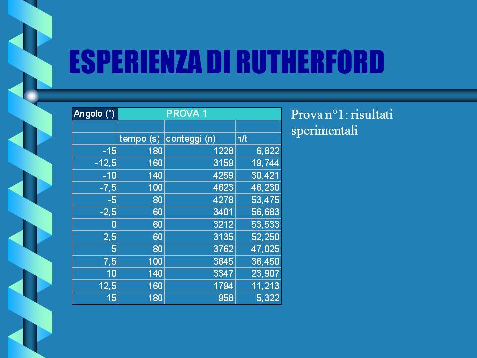 ESPERIENZA DI RUTHERFORD Prova n°1: risultati sperimentali