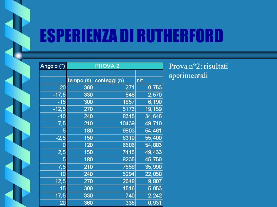 ESPERIENZA DI RUTHERFORD Prova n°2: risultati sperimentali