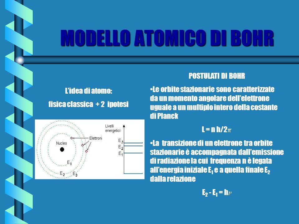 MODELLO ATOMICO DI BOHR Lidea di atomo: fisica classica + 2 ipotesi POSTULATI DI BOHR Le orbite stazionarie sono caratterizzate da un momento angolare dellelettrone uguale a un multiplo intero della costante di Planck L = n h/2 La transizione di un elettrone tra orbite stazionarie è accompagnata dallemissione di radiazione la cui frequenza n è legata allenergia iniziale E 1 e a quella finale E 2 dalla relazione E 2 - E 1 = h
