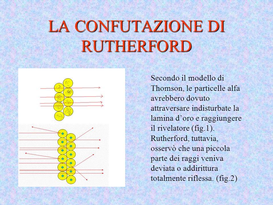 LA CONFUTAZIONE DI RUTHERFORD Secondo il modello di Thomson, le particelle alfa avrebbero dovuto attraversare indisturbate la lamina doro e raggiunger