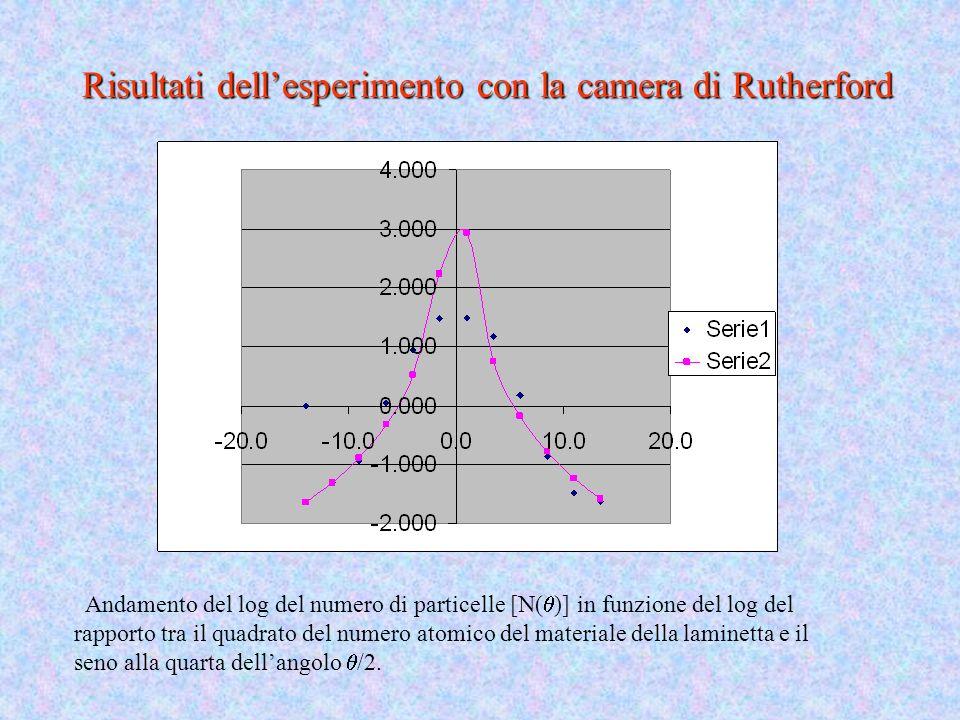 Risultati dellesperimento con la camera di Rutherford Andamento del log del numero di particelle [N( )] in funzione del log del rapporto tra il quadra