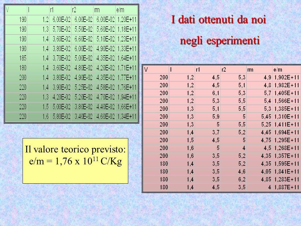 I dati ottenuti da noi negli esperimenti negli esperimenti Il valore teorico previsto: e/m = 1,76 x 10 11 C/Kg
