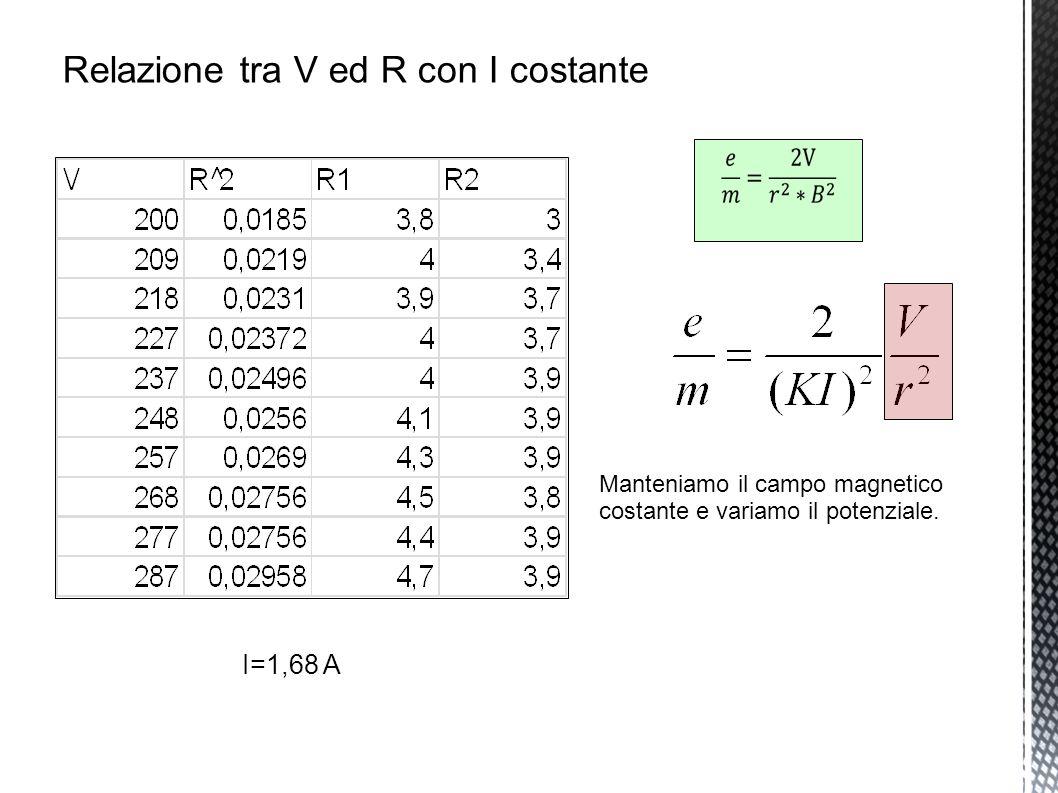 I=1,68 A Manteniamo il campo magnetico costante e variamo il potenziale.