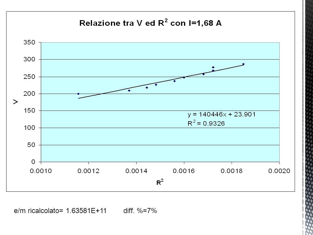 e/m ricalcolato= 1.63581E+11 diff. %=7%