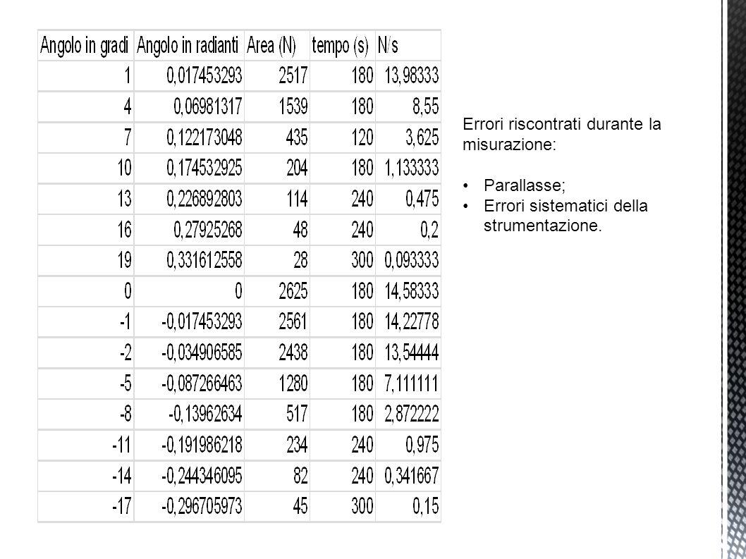 Errori riscontrati durante la misurazione: Parallasse; Errori sistematici della strumentazione.