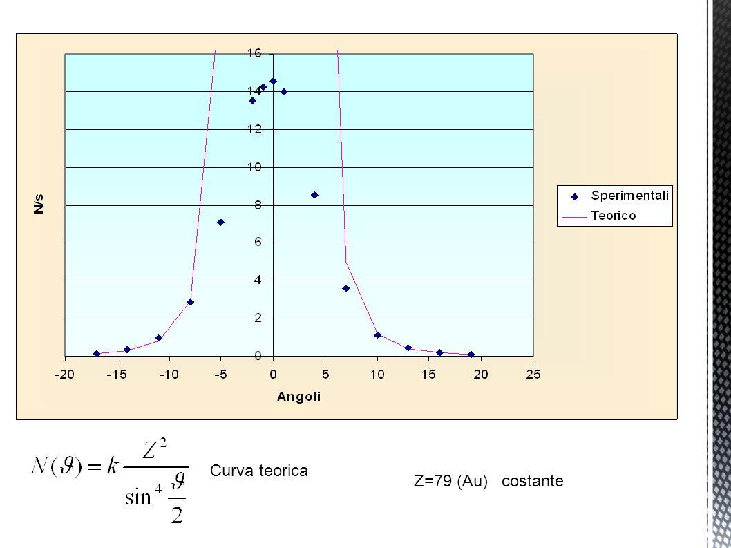 Curva teorica Z=79 (Au) costante