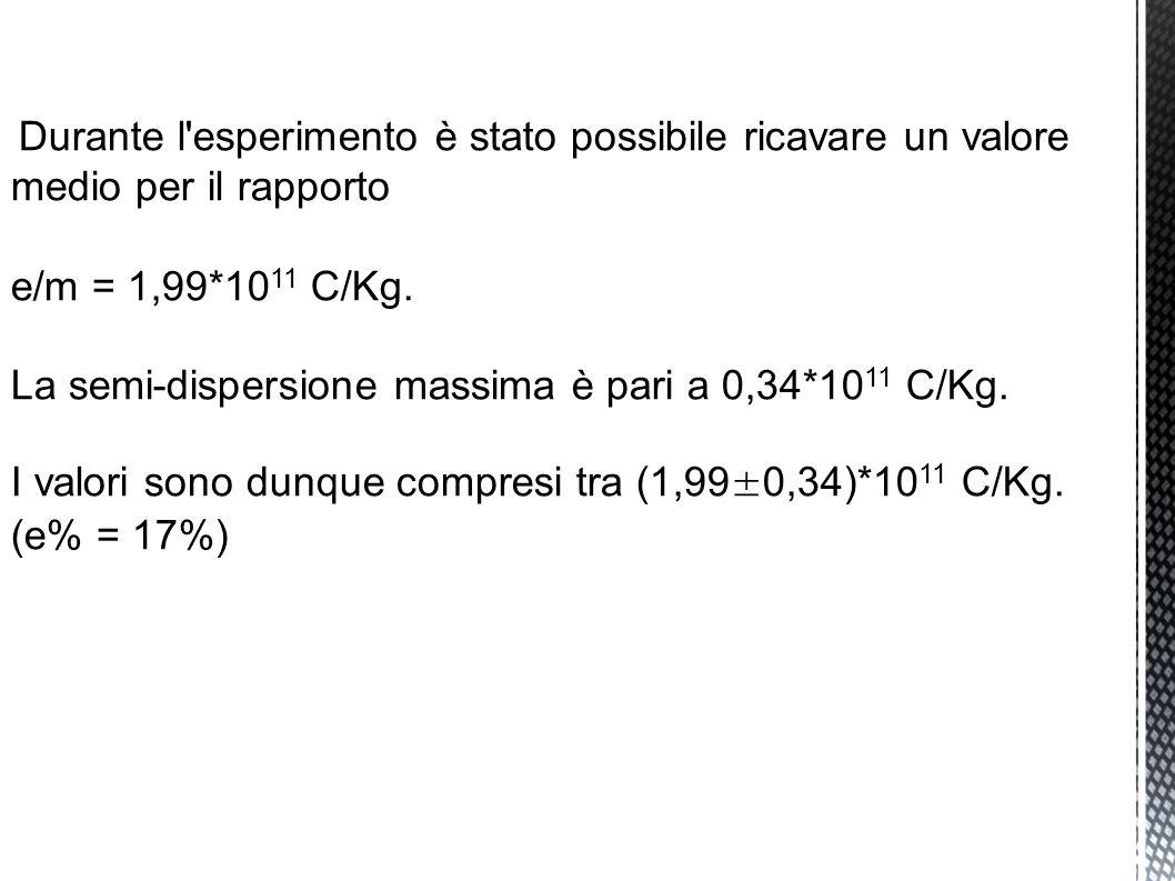 Durante l esperimento è stato possibile ricavare un valore medio per il rapporto e/m = 1,99*10 11 C/Kg.