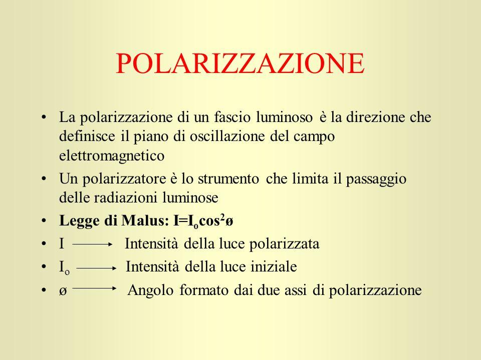 POLARIZZAZIONE La polarizzazione di un fascio luminoso è la direzione che definisce il piano di oscillazione del campo elettromagnetico Un polarizzato