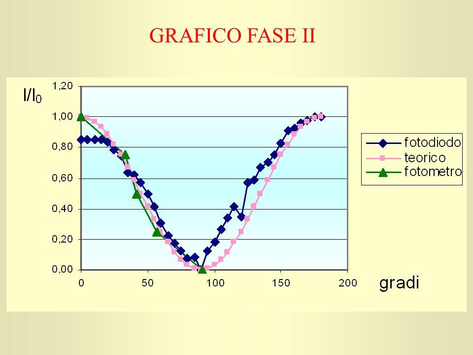 GRAFICO FASE II
