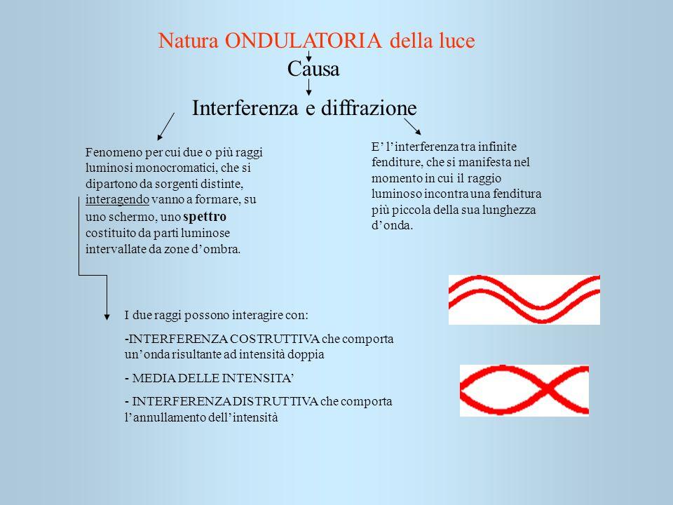 Interferenza e diffrazione Fenomeno per cui due o più raggi luminosi monocromatici, che si dipartono da sorgenti distinte, interagendo vanno a formare