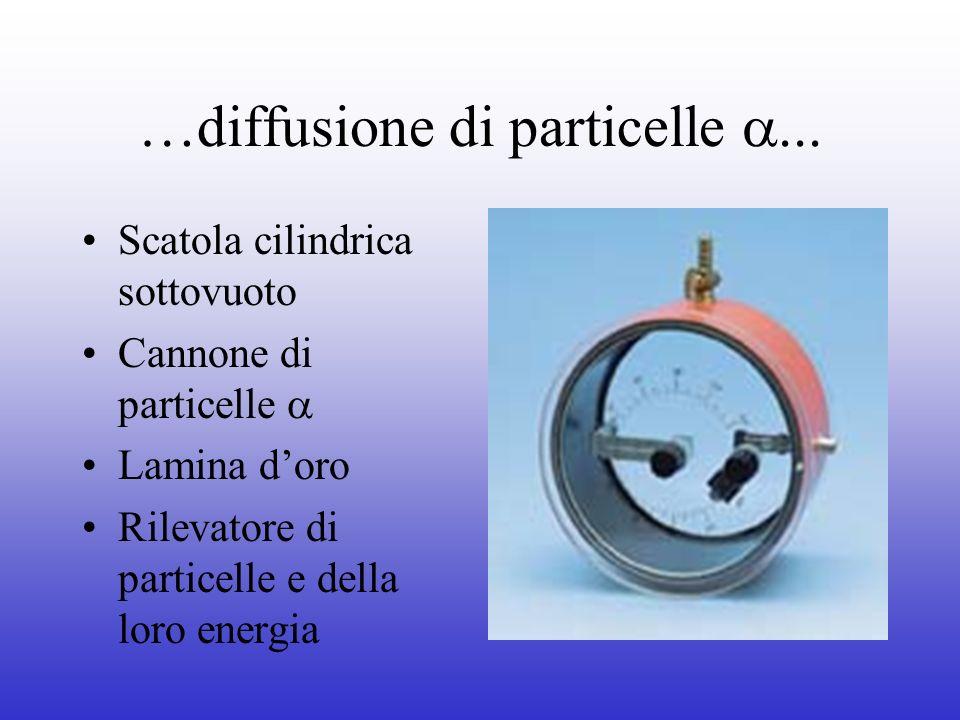 …diffusione di particelle Scatola cilindrica sottovuoto Cannone di particelle Lamina doro Rilevatore di particelle e della loro energia