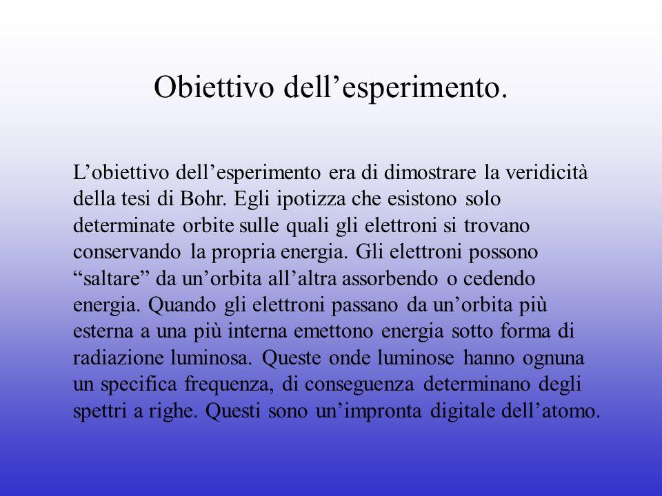 Obiettivo dellesperimento. Lobiettivo dellesperimento era di dimostrare la veridicità della tesi di Bohr. Egli ipotizza che esistono solo determinate