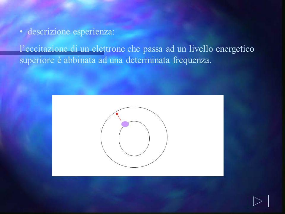 descrizione esperienza: leccitazione di un elettrone che passa ad un livello energetico superiore è abbinata ad una determinata frequenza.