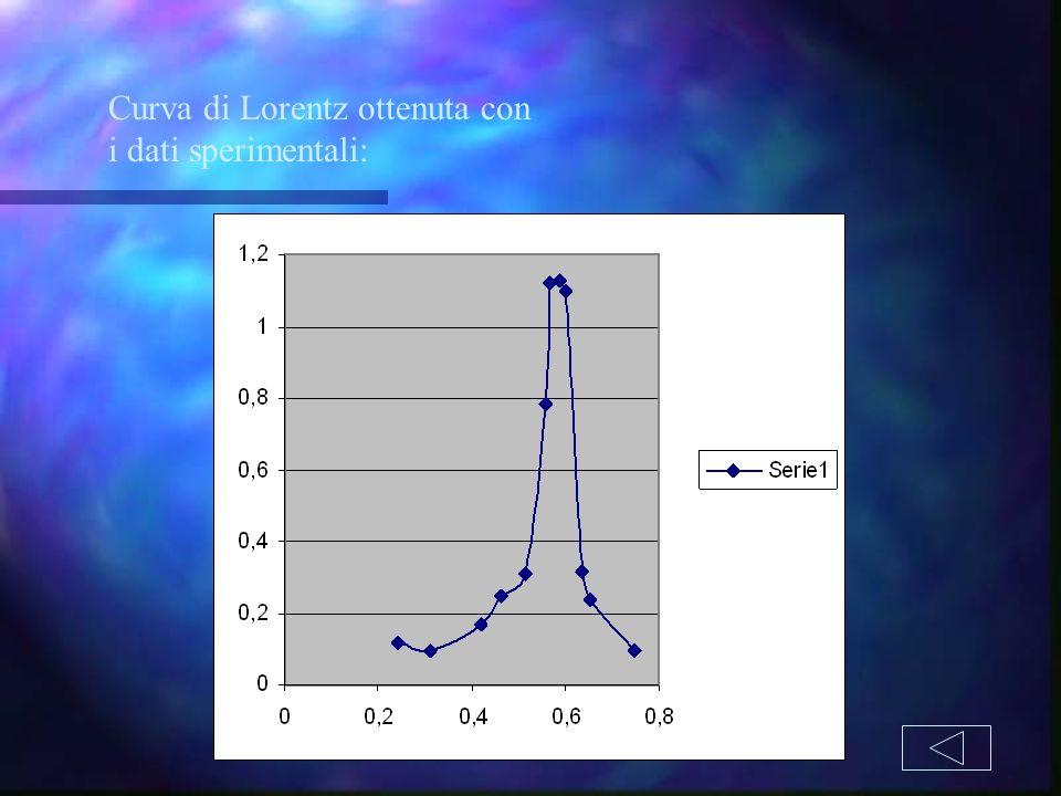 Curva di Lorentz ottenuta con i dati sperimentali: