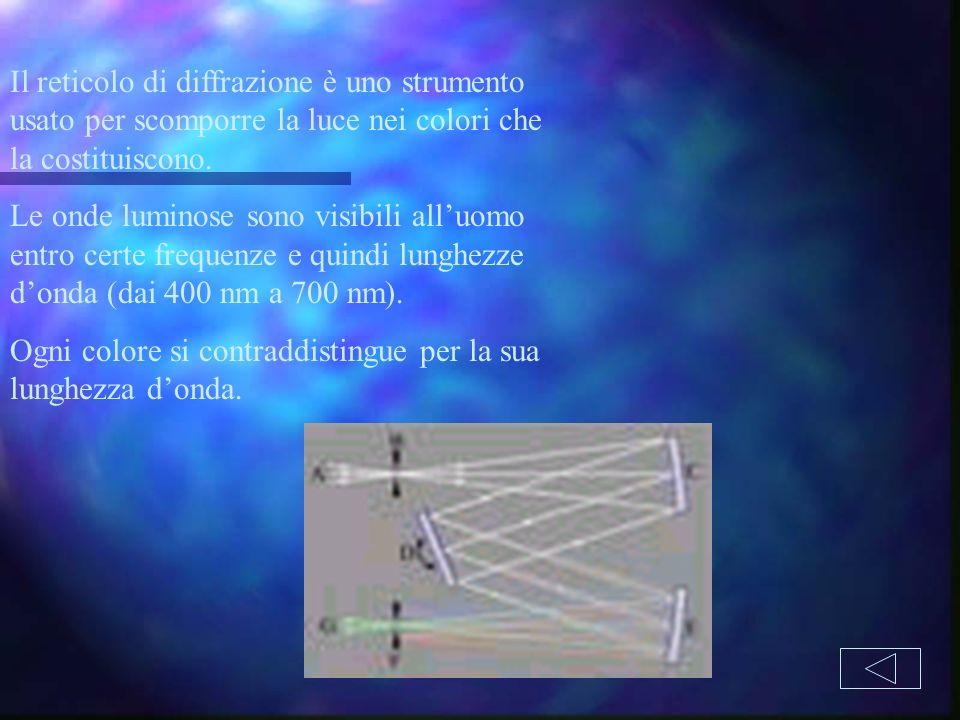 Il reticolo di diffrazione è uno strumento usato per scomporre la luce nei colori che la costituiscono. Le onde luminose sono visibili alluomo entro c