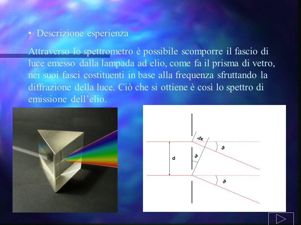 Descrizione esperienza Attraverso lo spettrometro è possibile scomporre il fascio di luce emesso dalla lampada ad elio, come fa il prisma di vetro, ne