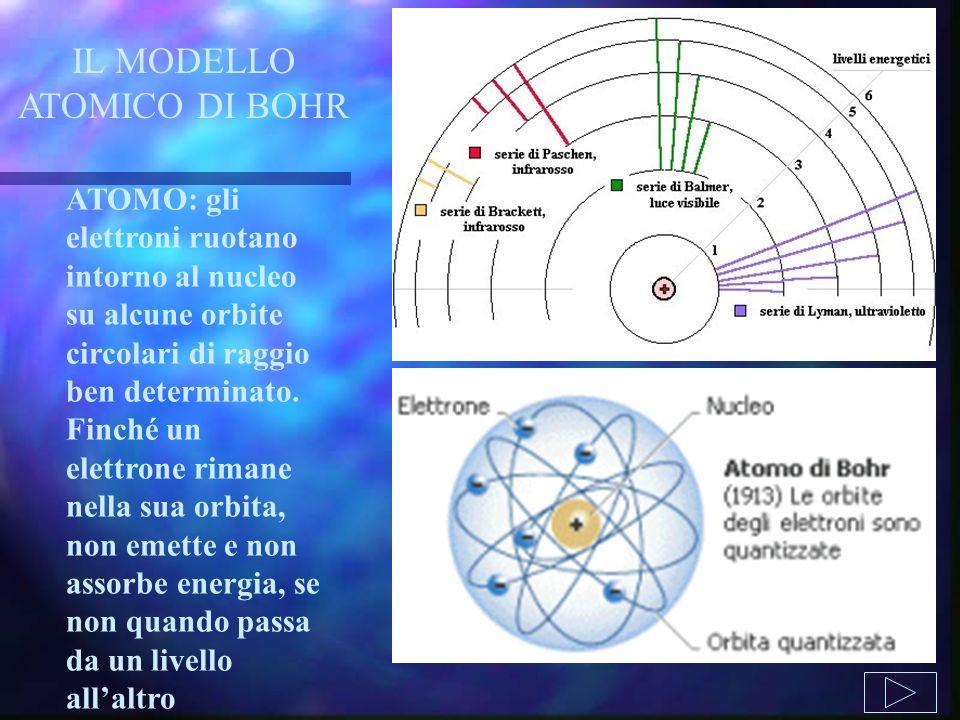 ATOMO: gli elettroni ruotano intorno al nucleo su alcune orbite circolari di raggio ben determinato. Finché un elettrone rimane nella sua orbita, non