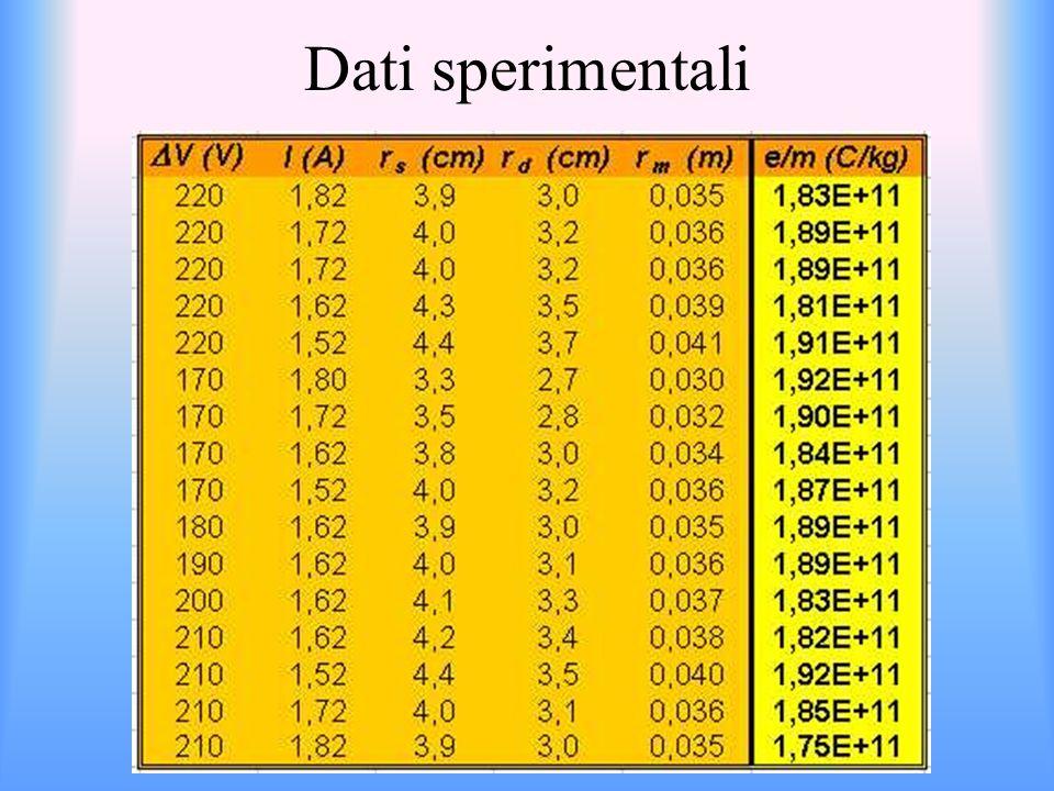 Dati sperimentali