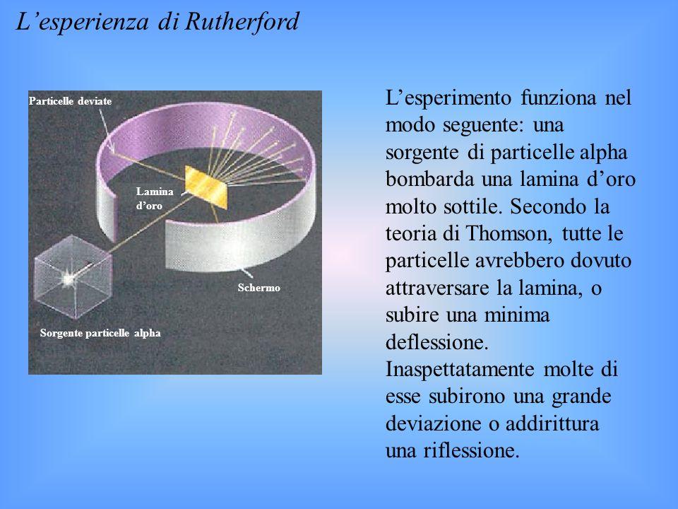 Lesperienza di Rutherford Lesperimento funziona nel modo seguente: una sorgente di particelle alpha bombarda una lamina doro molto sottile. Secondo la