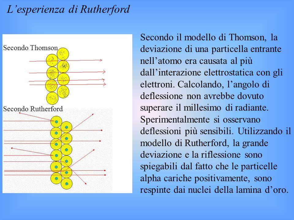 Lesperienza di Rutherford Secondo il modello di Thomson, la deviazione di una particella entrante nellatomo era causata al più dallinterazione elettrostatica con gli elettroni.
