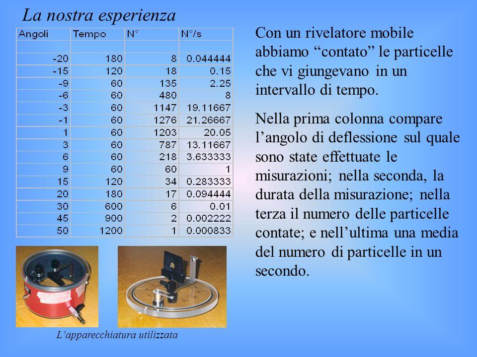 La nostra esperienza Con un rivelatore mobile abbiamo contato le particelle che vi giungevano in un intervallo di tempo. Nella prima colonna compare l