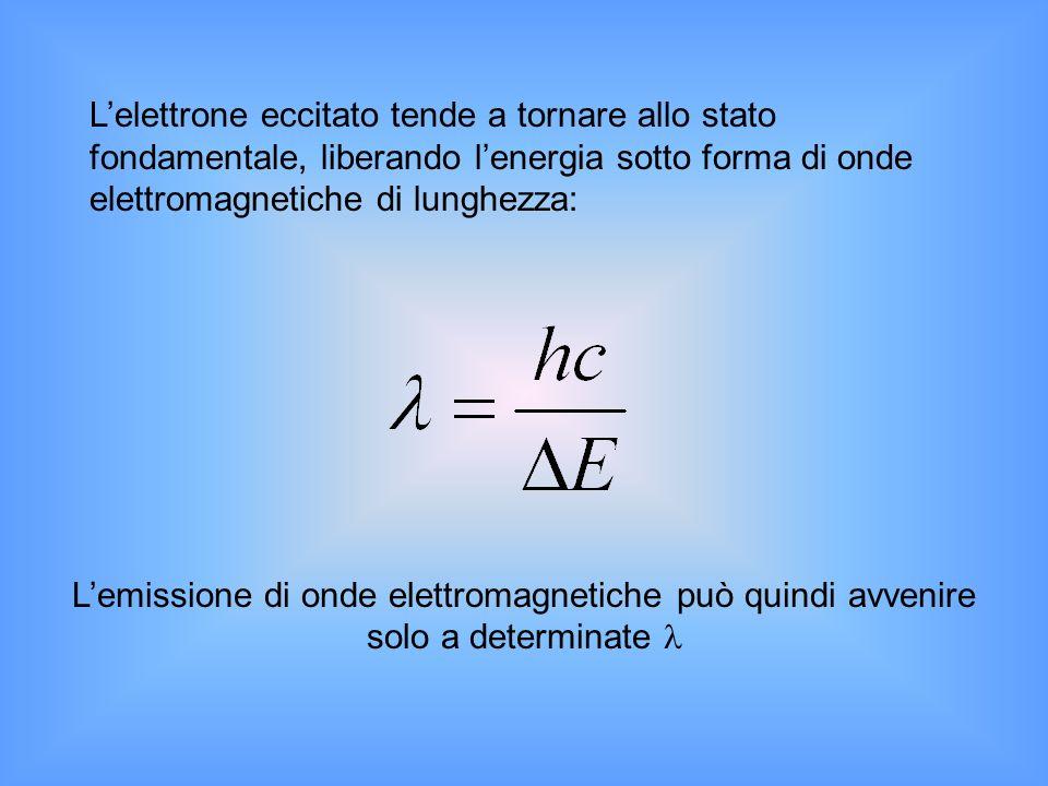 Lelettrone eccitato tende a tornare allo stato fondamentale, liberando lenergia sotto forma di onde elettromagnetiche di lunghezza: Lemissione di onde elettromagnetiche può quindi avvenire solo a determinate