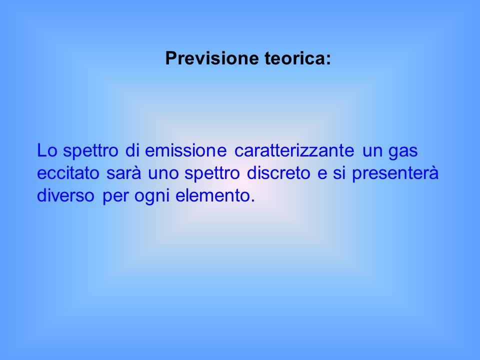 Lo spettro di emissione caratterizzante un gas eccitato sarà uno spettro discreto e si presenterà diverso per ogni elemento. Previsione teorica: