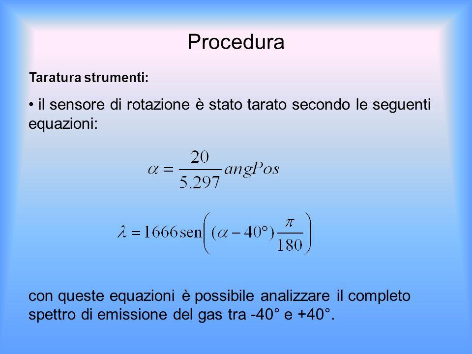 Procedura Taratura strumenti: il sensore di rotazione è stato tarato secondo le seguenti equazioni: con queste equazioni è possibile analizzare il completo spettro di emissione del gas tra -40° e +40°.