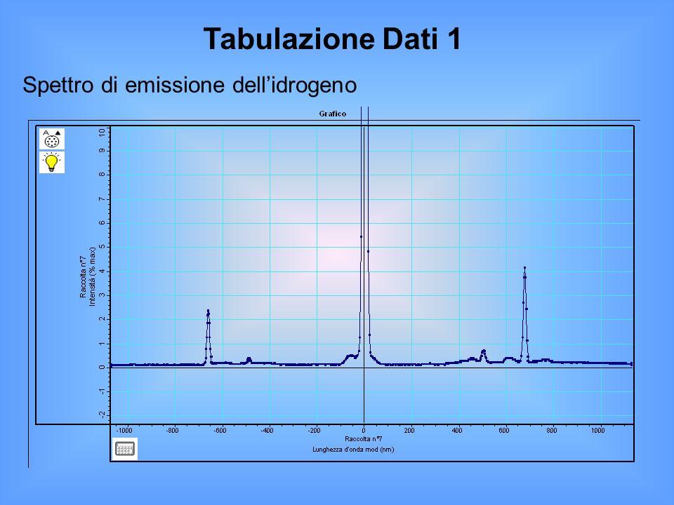 Tabulazione Dati 1 Spettro di emissione dellidrogeno