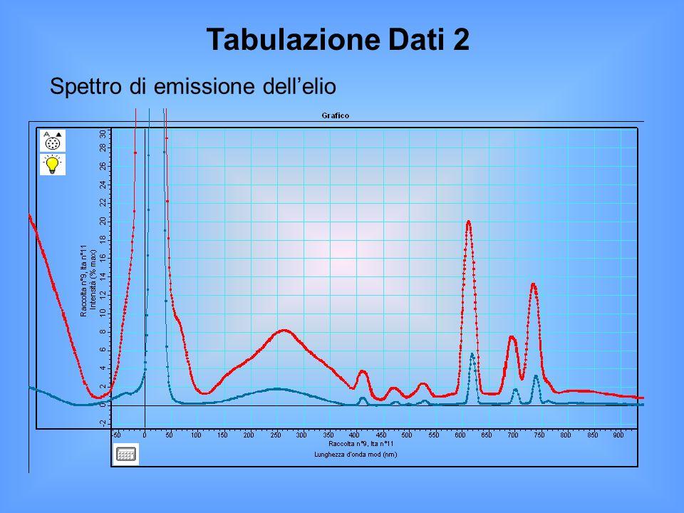Tabulazione Dati 2 Spettro di emissione dellelio