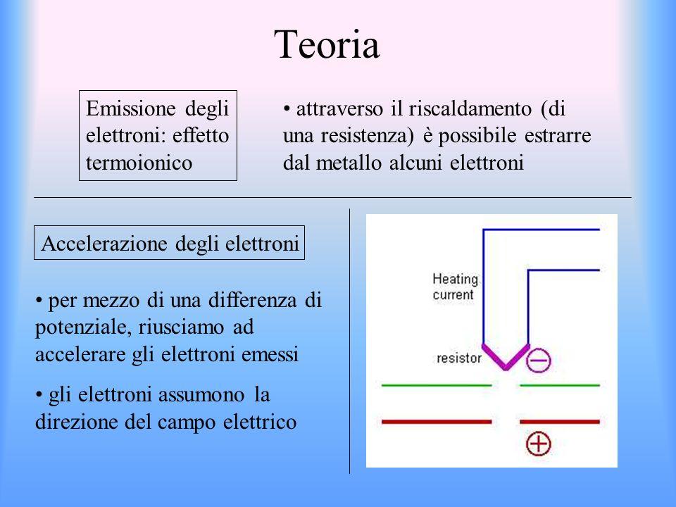 Teoria Emissione degli elettroni: effetto termoionico attraverso il riscaldamento (di una resistenza) è possibile estrarre dal metallo alcuni elettroni Accelerazione degli elettroni per mezzo di una differenza di potenziale, riusciamo ad accelerare gli elettroni emessi gli elettroni assumono la direzione del campo elettrico