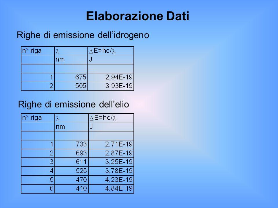 Elaborazione Dati Righe di emissione dellidrogeno Righe di emissione dellelio