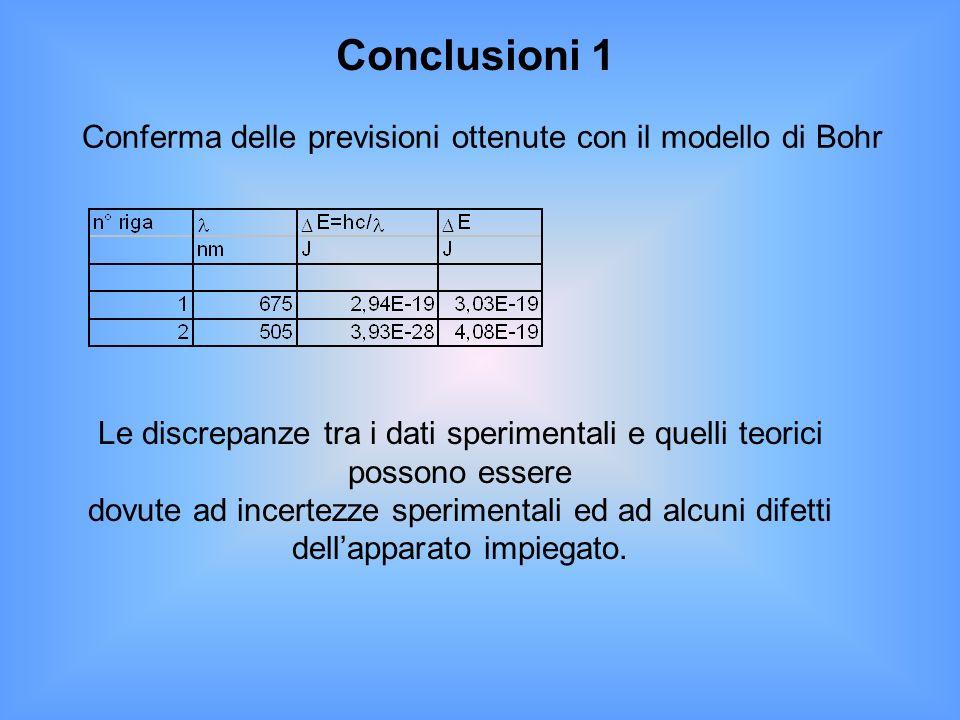Conclusioni 1 Conferma delle previsioni ottenute con il modello di Bohr Le discrepanze tra i dati sperimentali e quelli teorici possono essere dovute ad incertezze sperimentali ed ad alcuni difetti dellapparato impiegato.