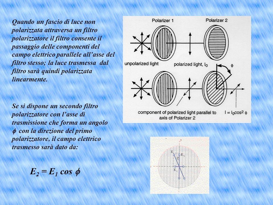 La PolarizzazioneLa Polarizzazione Questa proprietà può essere spiegata supponendo che la luce sia unonda trasversale: alla luce è associato un campo