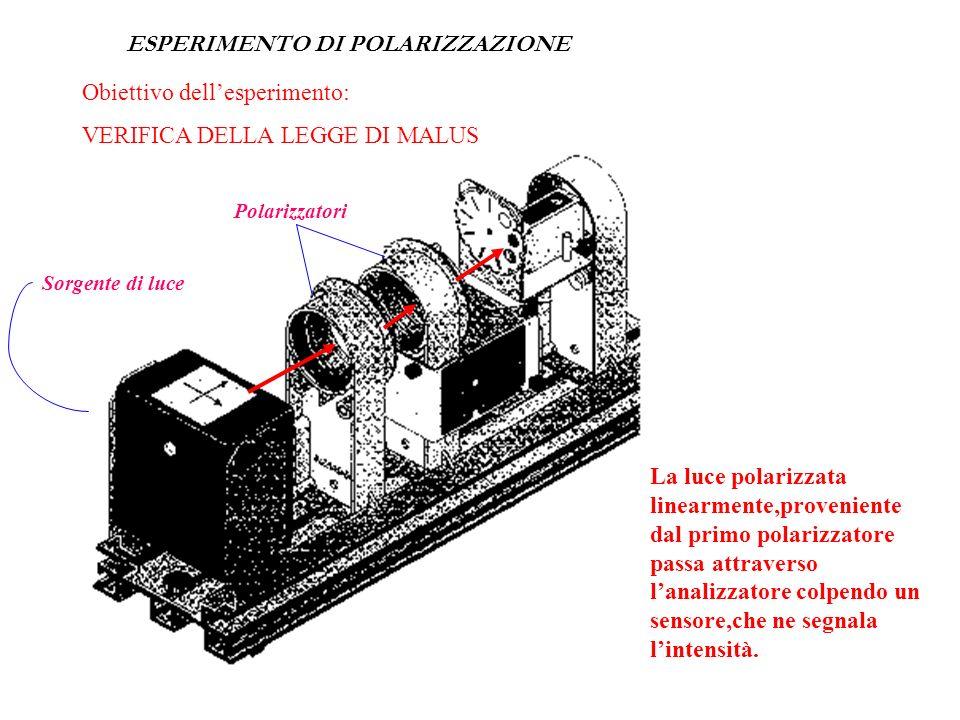 Poiché lintensità della luce è proporzionale al quadrato dellampiezza, la legge che descrive la relazione tra lintensità trasmessa dal polarizzatore (
