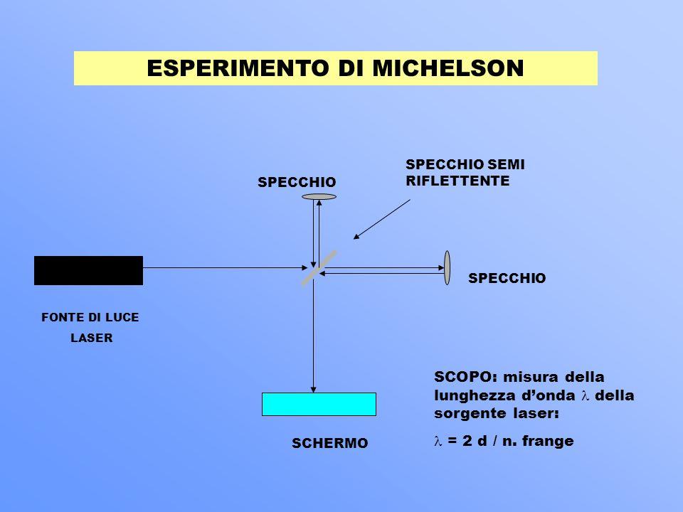 INTERFEROMETRO DI MICHELSON È utilizzato per ottenere uninterferenza tra fasci di luce. Il termine di interferenza dipende da come si sovrappongono le
