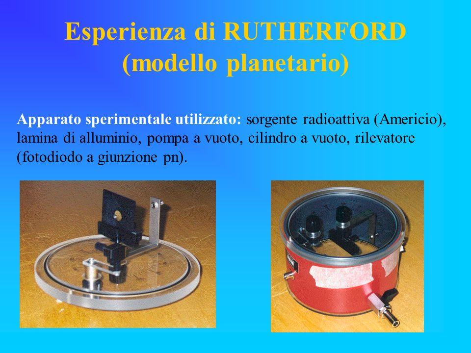Esperienza di RUTHERFORD (modello planetario) Apparato sperimentale utilizzato: sorgente radioattiva (Americio), lamina di alluminio, pompa a vuoto, c