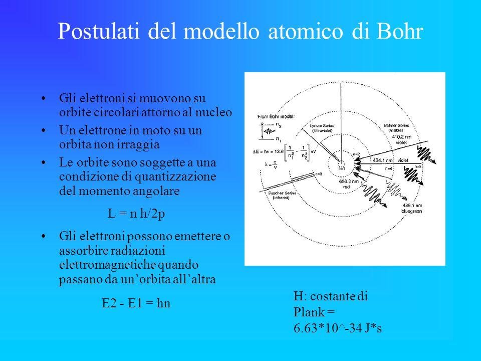 Postulati del modello atomico di Bohr Gli elettroni si muovono su orbite circolari attorno al nucleo Un elettrone in moto su un orbita non irraggia Le