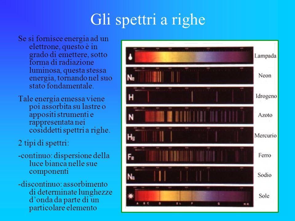Gli spettri a righe Se si fornisce energia ad un elettrone, questo è in grado di emettere, sotto forma di radiazione luminosa, questa stessa energia,