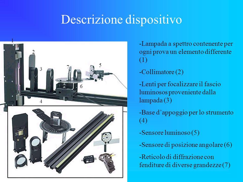 Descrizione dispositivo -Lampada a spettro contenente per ogni prova un elemento differente (1) -Collimatore (2) -Lenti per focalizzare il fascio lumi