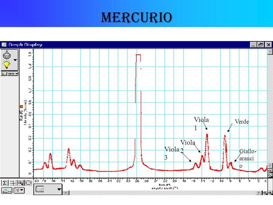 Mercurio Viola 3 Viola 1 Verde Giallo- aranci o Viola 2