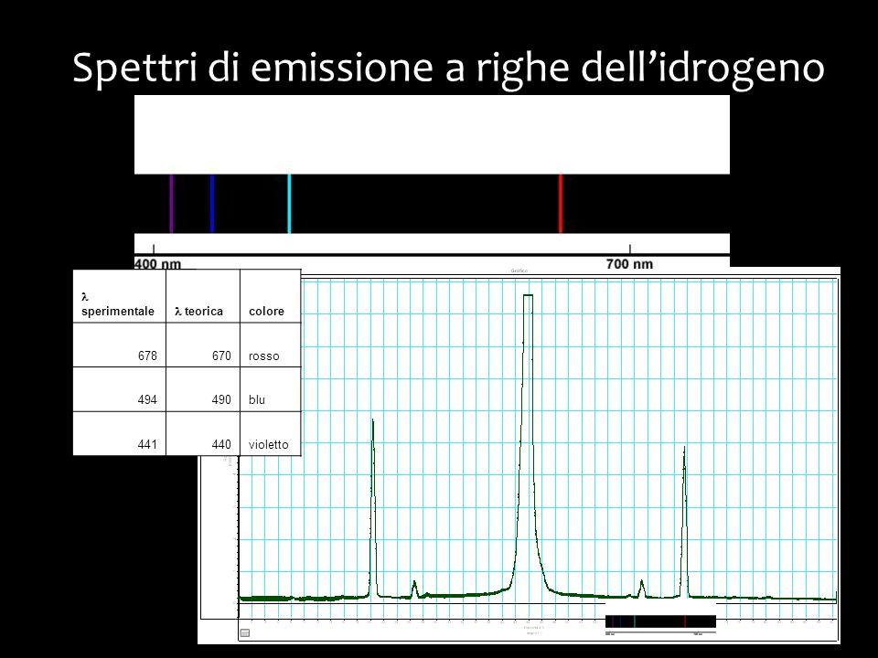 Spettri di emissione a righe dellidrogeno sperimentale teorica colore 678670rosso 494490blu 441440violetto