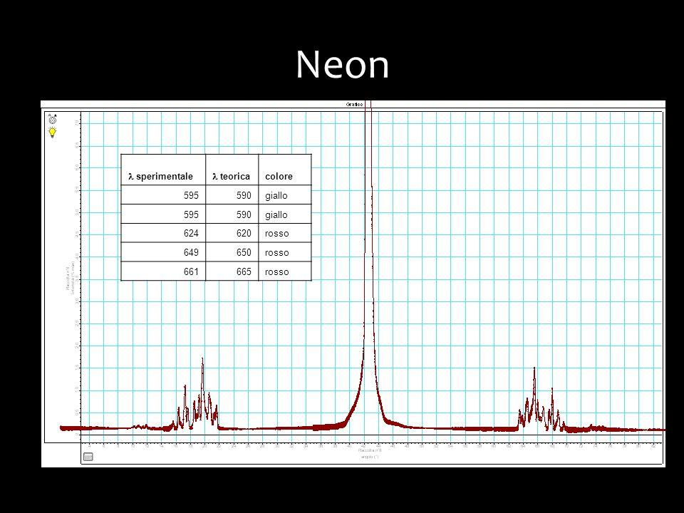 Neon sperimentale teorica colore 595590giallo 595590giallo 624620rosso 649650rosso 661665rosso