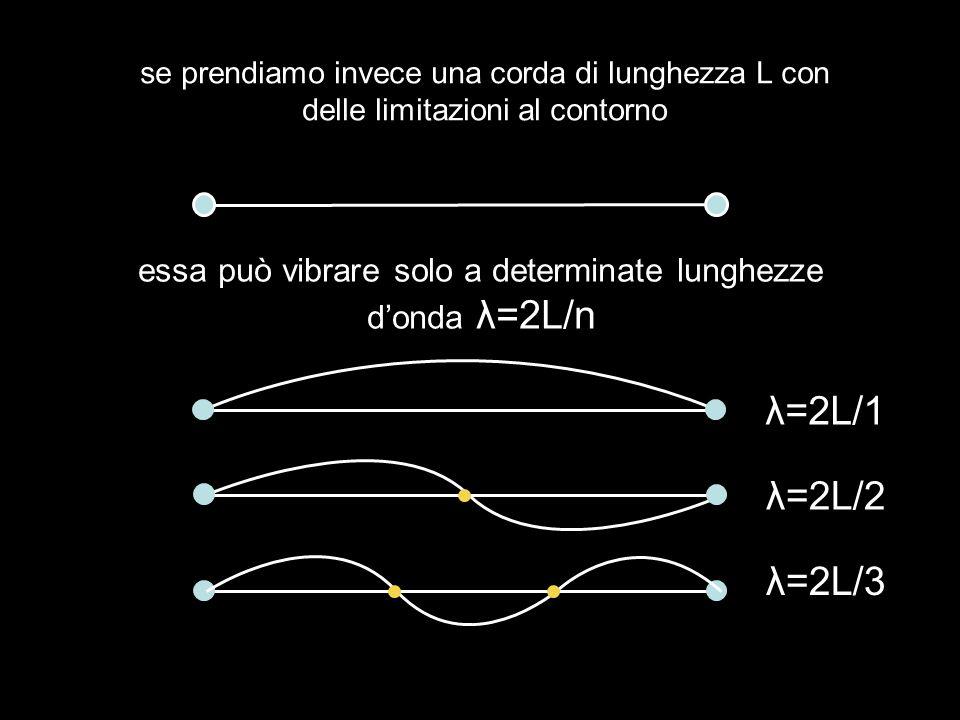 se prendiamo invece una corda di lunghezza L con delle limitazioni al contorno essa può vibrare solo a determinate lunghezze donda λ=2L/n λ=2L/1 λ=2L/