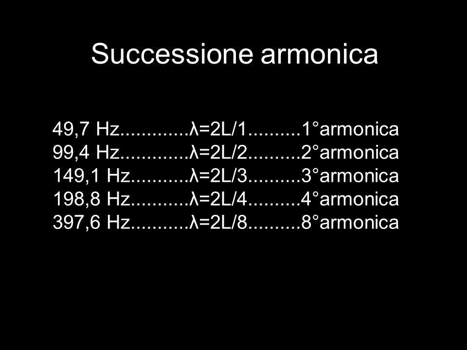 Successione armonica 49,7 Hz.............λ=2L/1..........1°armonica 99,4 Hz.............λ=2L/2..........2°armonica 149,1 Hz...........λ=2L/3..........