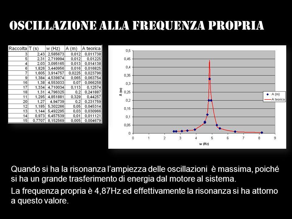 Oscillazione alla frequenza propria Quando si ha la risonanza lampiezza delle oscillazioni è massima, poiché si ha un grande trasferimento di energia